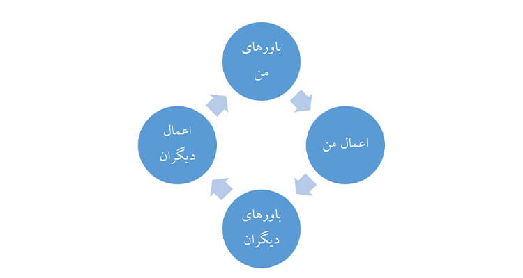 چرخه باورها